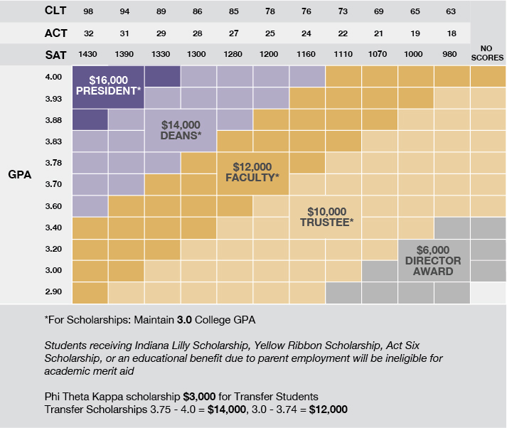 Graph of How ACT/SAT Scores and GPA Effect Scholarship Money Available.